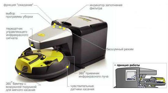 База робота пылесоса с мусоросборником