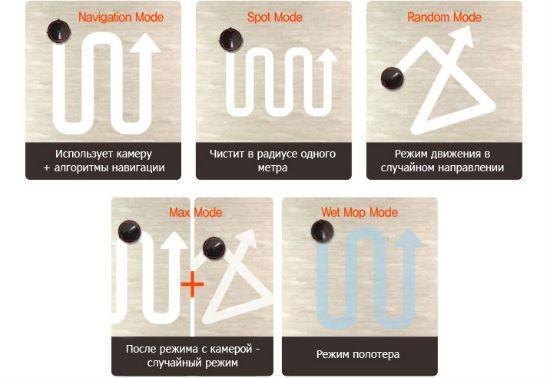 возможные траектории движения робота пылесоса