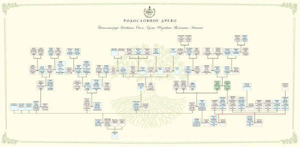 Генеалогическое дерево рода фото
