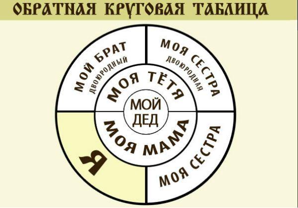 Обратная круговая таблица фото