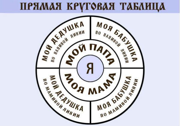 Прямая круговая таблица фото