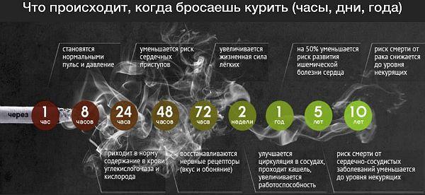 Восстановление организма после курения фото