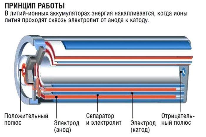 Устройство литиевой батарейки фото