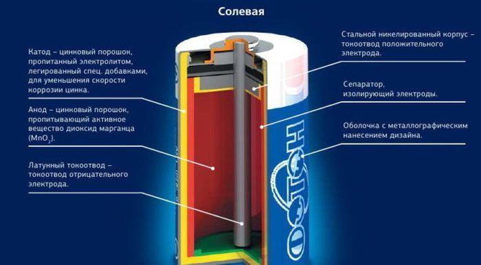 Устройство солевой батарейки фото