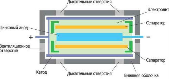 Устройство воздушно-цинковых батареек фото