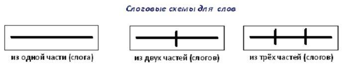 Образцы слоговой схемы фото