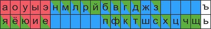 Схема букв и звуков русского языка для 1 класса фото