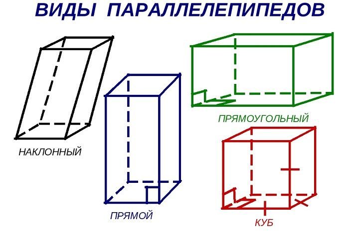 Виды объемных параллелепипедов