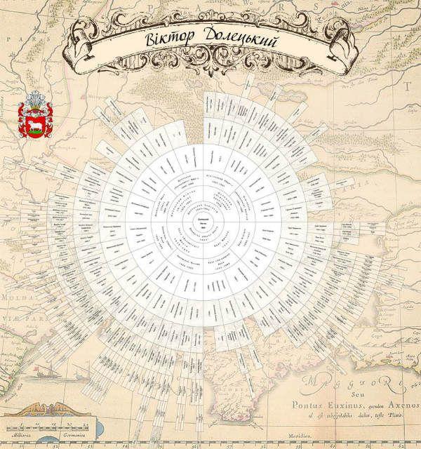 Схема оформления генеалогического дерева Круг фото