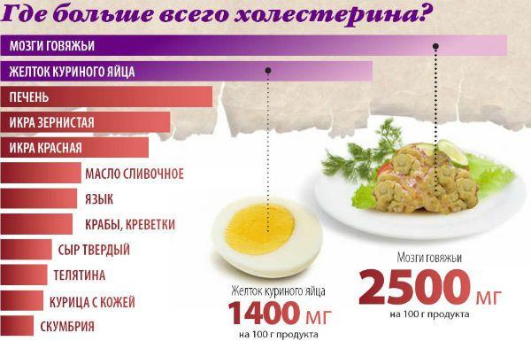 Холестерин в продуктах питания фото