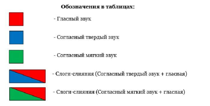 Таблица звуков фото