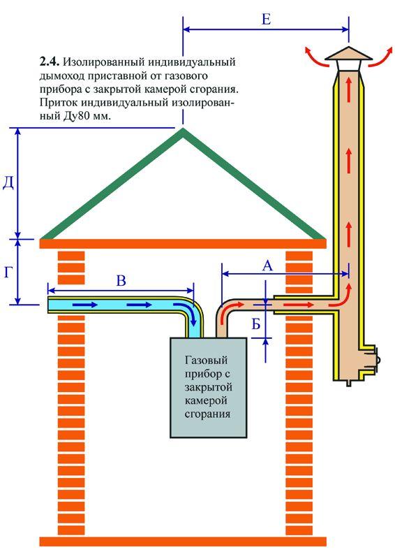 Система дымоудаления и подачи кислорода настенных газовых котлов