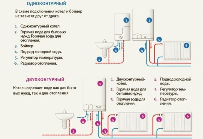 Типы настенных газовых котлов